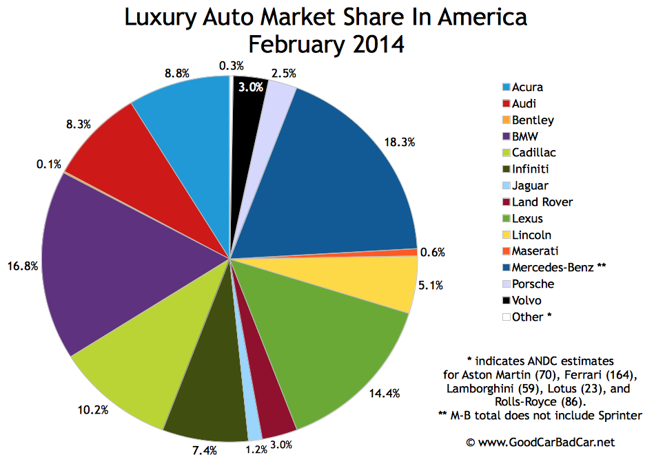 USA luxury auto brand market share chart February 2014