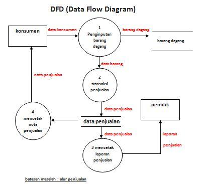 Dfd dewi ayu saraswati berikut ini adalah contoh dfd dari penelitian ukm dipertemuan sebelumnya ccuart Gallery