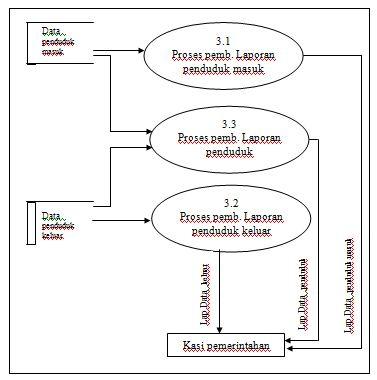 Ghieani zhivanna sistem informasi pendataan penduduk diazt data flow diagram level 1 pada rt 19 dapat dilihat pada gambar dibawah ini sebagai berikut ccuart Choice Image