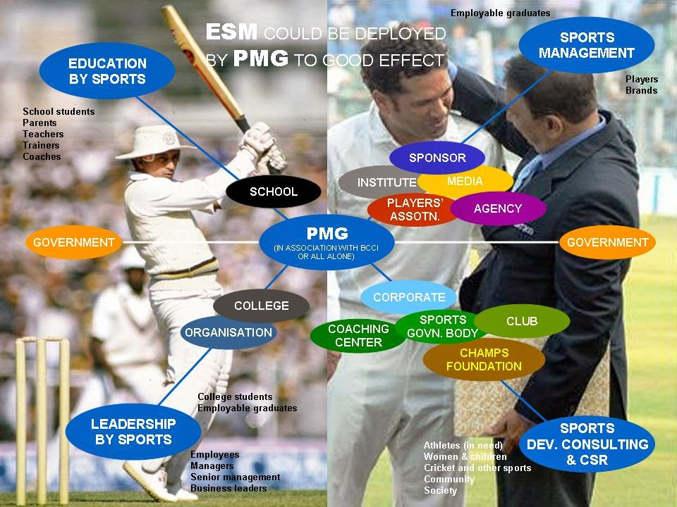 effects of sports on education
