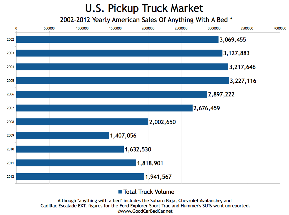 USA_truck-market-sales-volume-2002-to-20