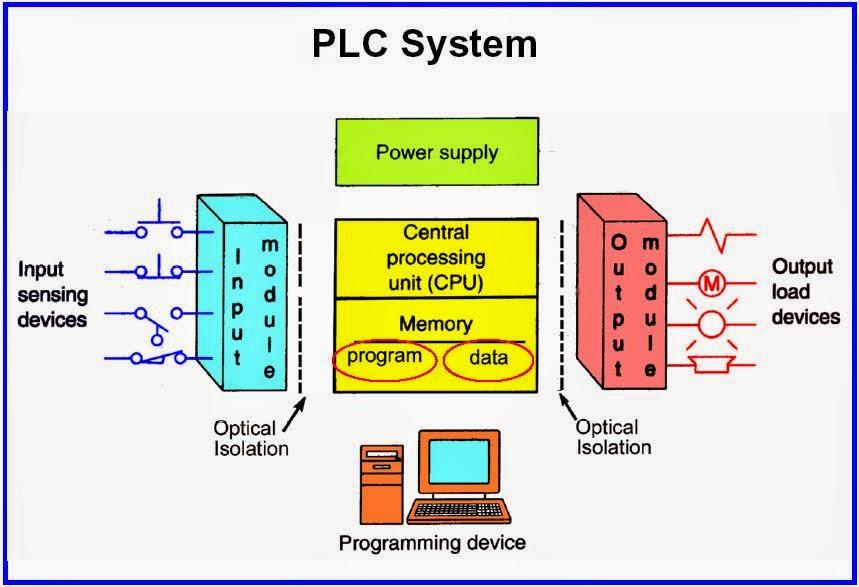 what is plc scada pdf