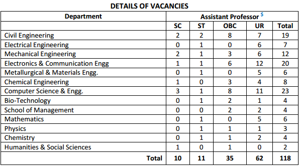 Details of Vacancies
