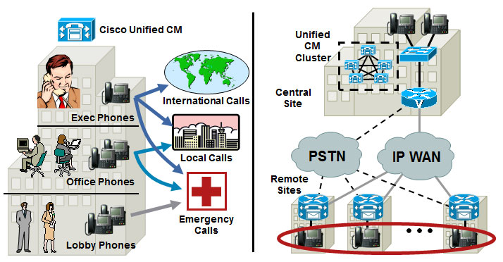 Cisco voip diagram all kind of wiring diagrams cisco voip networking design ip telephony cisco networking center rh cisconetworkingcenter blogspot com cisco voip infrastructure diagram cisco voip system ccuart Choice Image