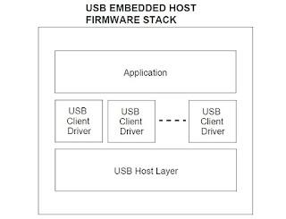 pilha USB Microchip
