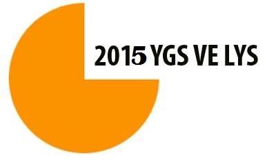 2015 YGS-LYS Soruları PDF