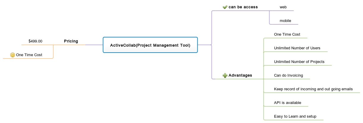 Review project management tool activecollab for your business