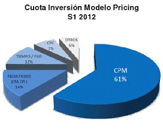 La inversión por CPM se lleva el máximo porcentaje 61%