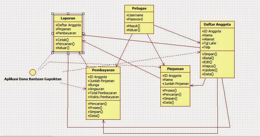 Tutorial kampus kumpulan tutorial squence diagram login petugas ccuart Image collections