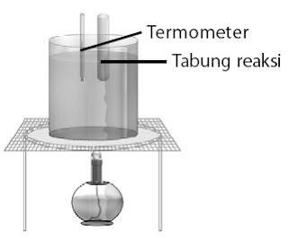 Pengaruh Suhu Reaksi terhadap Kecepatan Reaksi