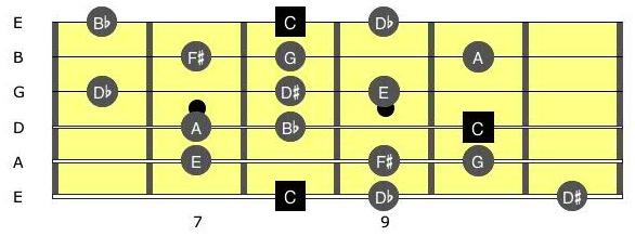Guitar guitar chords sinhala songs : Violin : violin chords for sinhala songs Violin Chords as well as ...