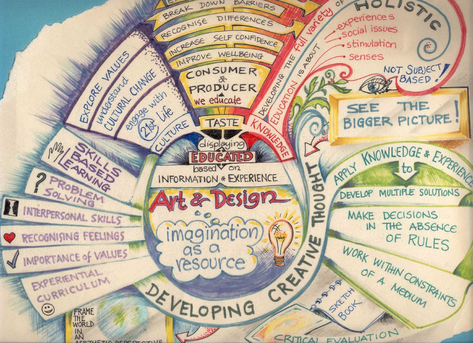 Art Design Mind Map Courtesy Pictures