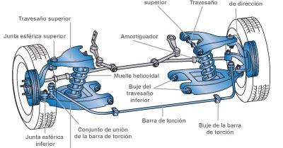MECANICA AUTOMOTRIZ  SISTEMA DE    SUSPENSION