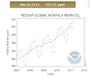 Not doing that well! No sign of any useful levellingoff of CO2 levels, .