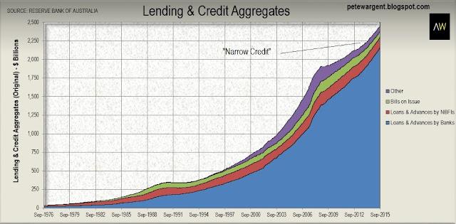 Lending credit aggregates