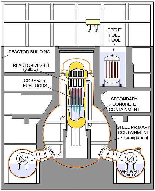 the nuclear reactor essay
