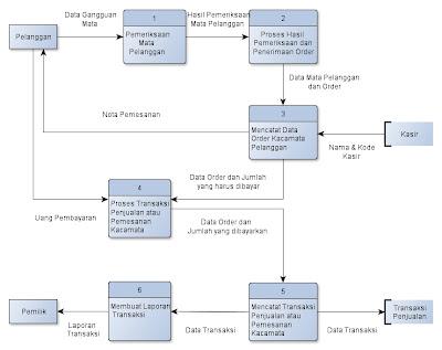 Dfd data flow diagram sebuah sistem pada ukm putri princess diagram level 0 ccuart Gallery