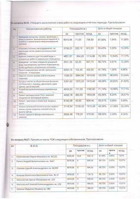 """Протокол счетной комиссии по результатам заочного голосования ТСЖ """"Лорха 7"""", стр. 4"""