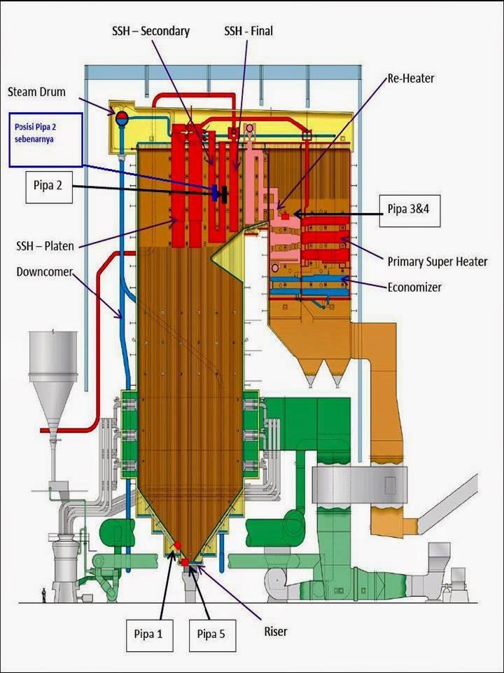 Inside Power Station: Boiler Tube (bottom slope) Research Part 1