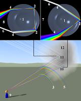 http://1.bp.blogspot.com/-TsLdkXOpXRs/UZx-fslnS7I/AAAAAAAAABc/p47vrvgVQFo/s1600/479px-rainbow_formation.png