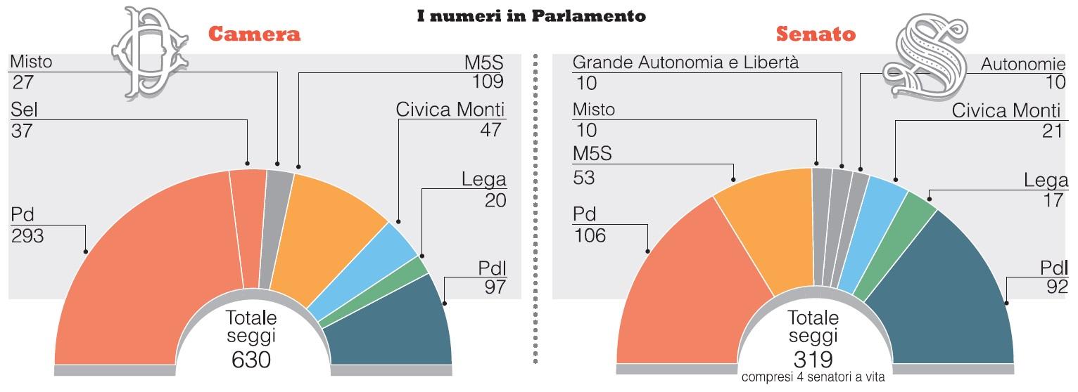 studi e proiezioni elettorali ripartizione dei seggi alla