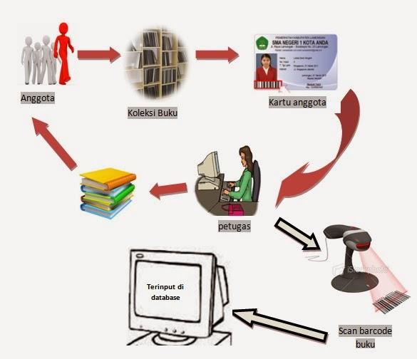 Karnis blog perancangan sistem peminjaman buku di perpustakaan disini kita akan menggunakan perangkat lunak khusus untuk menangani proses peminjaman prosesnya adalah anggota memilih buku yang akan dipinjam kemudian ccuart Gallery