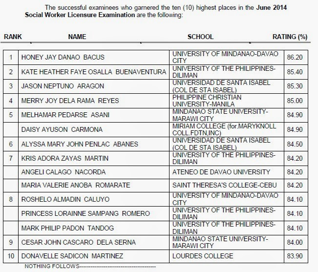 Top 10 List: June 2014 Social Worker board exam