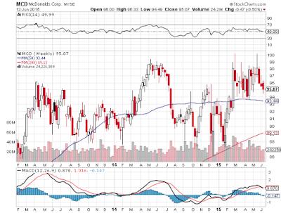 米国マクドナルド株価チャート
