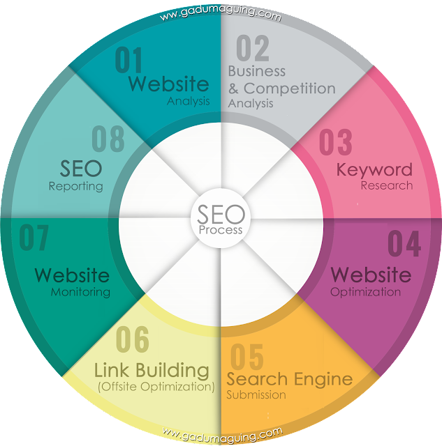 8 Steps of SEO Process by Gay Aida Dumaguing Cebu SEO Specialist