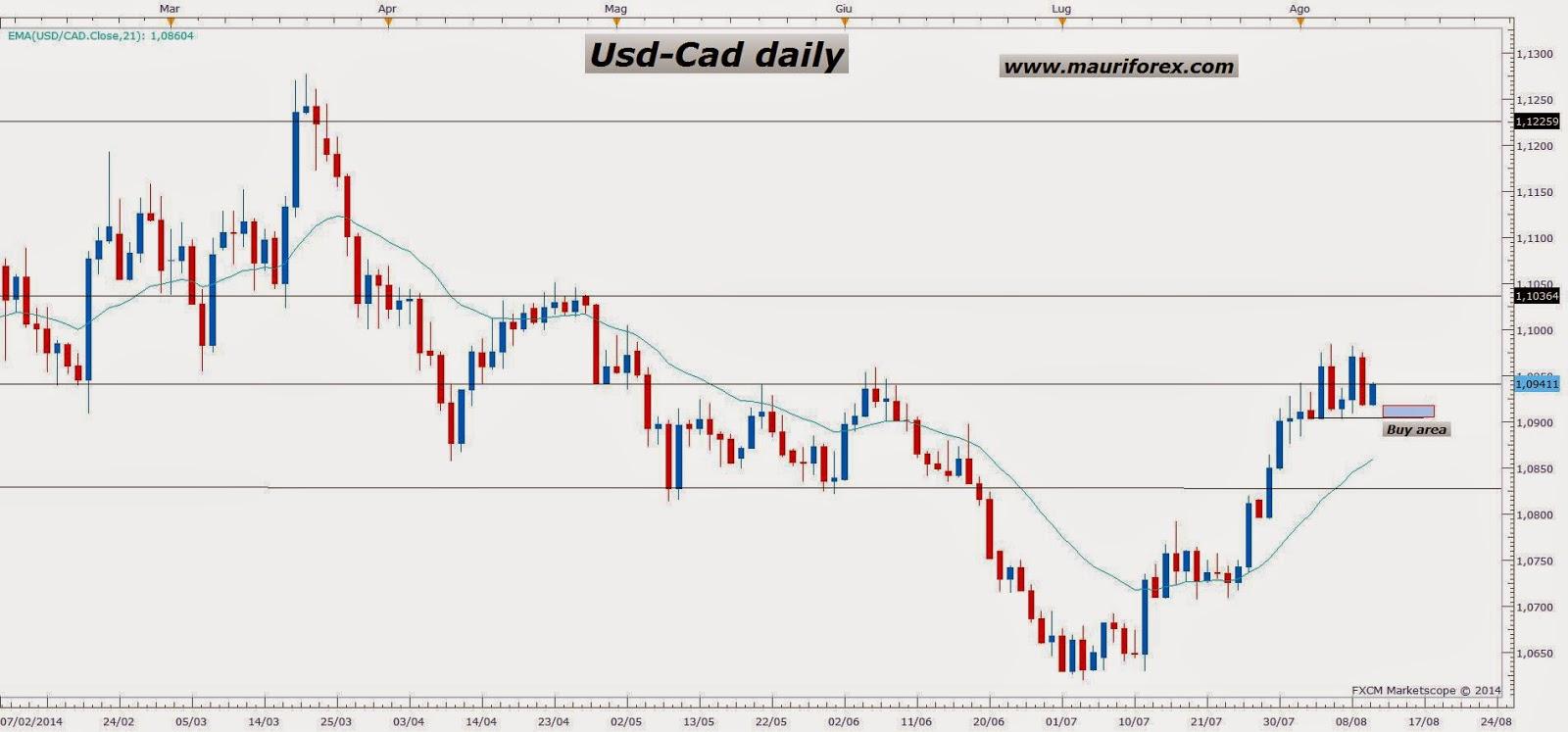 WWW.MAURIFOREX.COM: Señales Forex: Usd-Cad, posible reanudación del ...