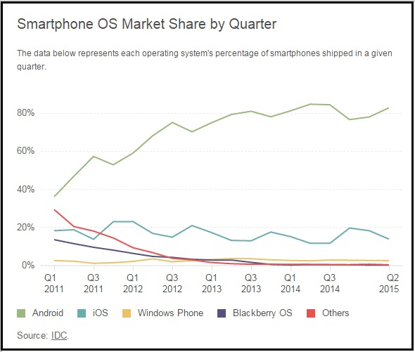 """android is ahead of iOS by 6 times"""