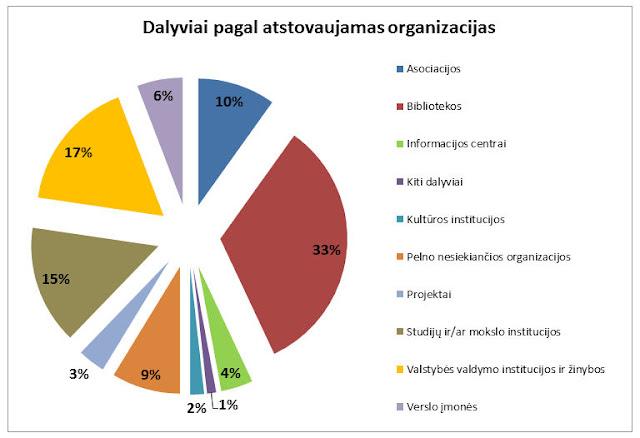 asociacijos - 10 proc., bibliotekos - 33 proc., informacijos centrai - 4 proc., kiti dalyviai - 1 proc., kultūros institucijos - 2 proc., pelno nesiekiančios organizacijos - 9 proc., projektai - 3 proc., studijų ir/ar mokslo institucijos - 15 proc., valstybės valdymo institucijos ir žinybos - 17 proc., verslo įmonės - 6 proc.