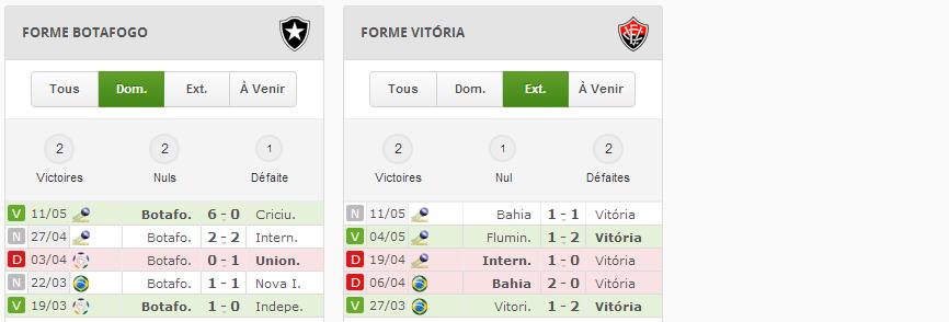 Stats prono foot Finale Ligue des Champions