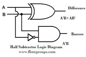 FlintGroups: Half Subtractor and Full SubtractorFlintGroups