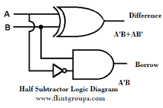 half subtractor and full subtractor flintgroups 1 Bit Subtractor