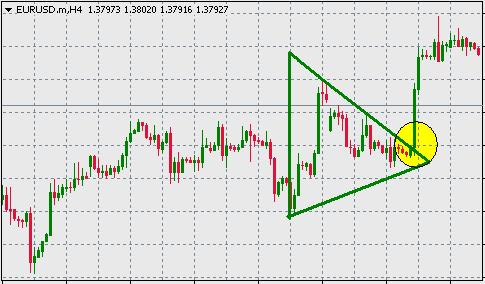 Symmetrical triangle forex