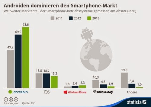 Android, Smartphone