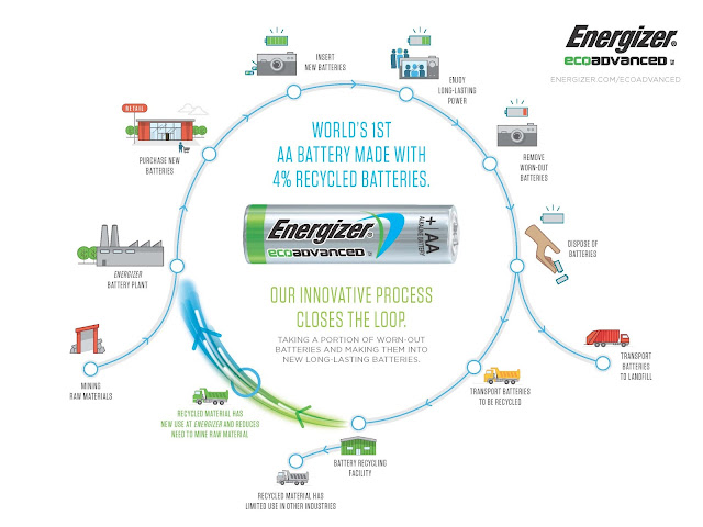 http://www.energizer.com/docs/default-source/pdf/energizer-ecoadvanced-infographic-final.pdf