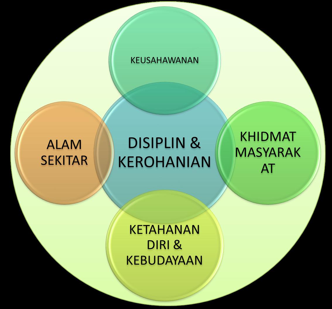 Ilmu: asas keintelektualan dan ketrilan ahli krs/tkrs