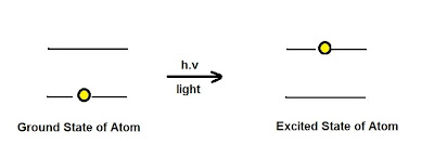 Fig. I.1: The atomic absorption process. The atom absorbs light of a specific wavelength (specific amount of energy) and it goes to an excited state