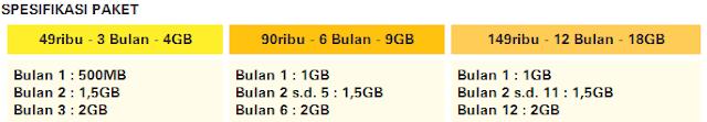 Paket Internet Im3 dan Mentari murah