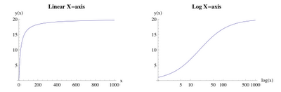 NJG: curved data