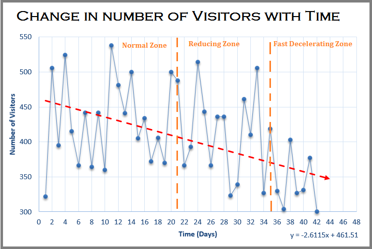 Change in number of Visitors with Time