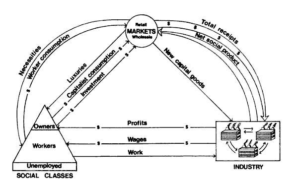 capitalist economy