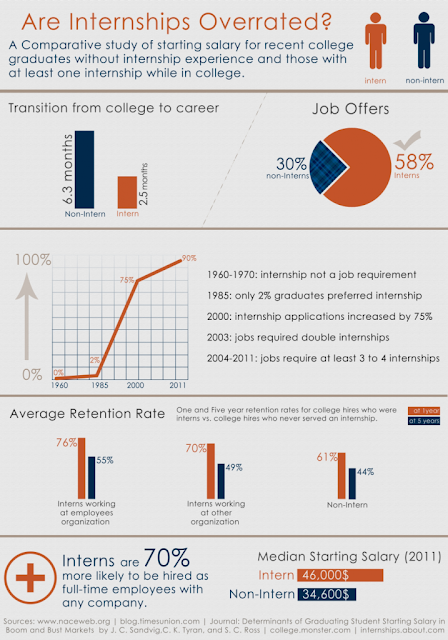 Internships: Are Internships Worth it?; Infographic