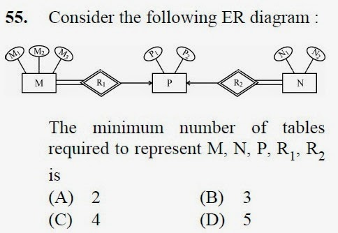 2013 December UGC NET in Computer Science and Applications, Paper III, Question 55