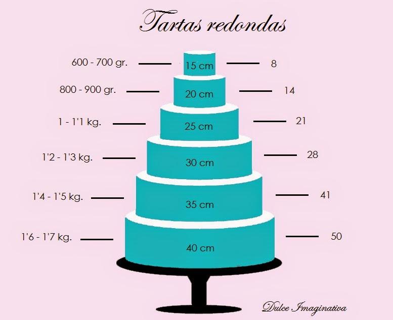 ¿Cuánto fondant necesito para cubrir tartas redondas?