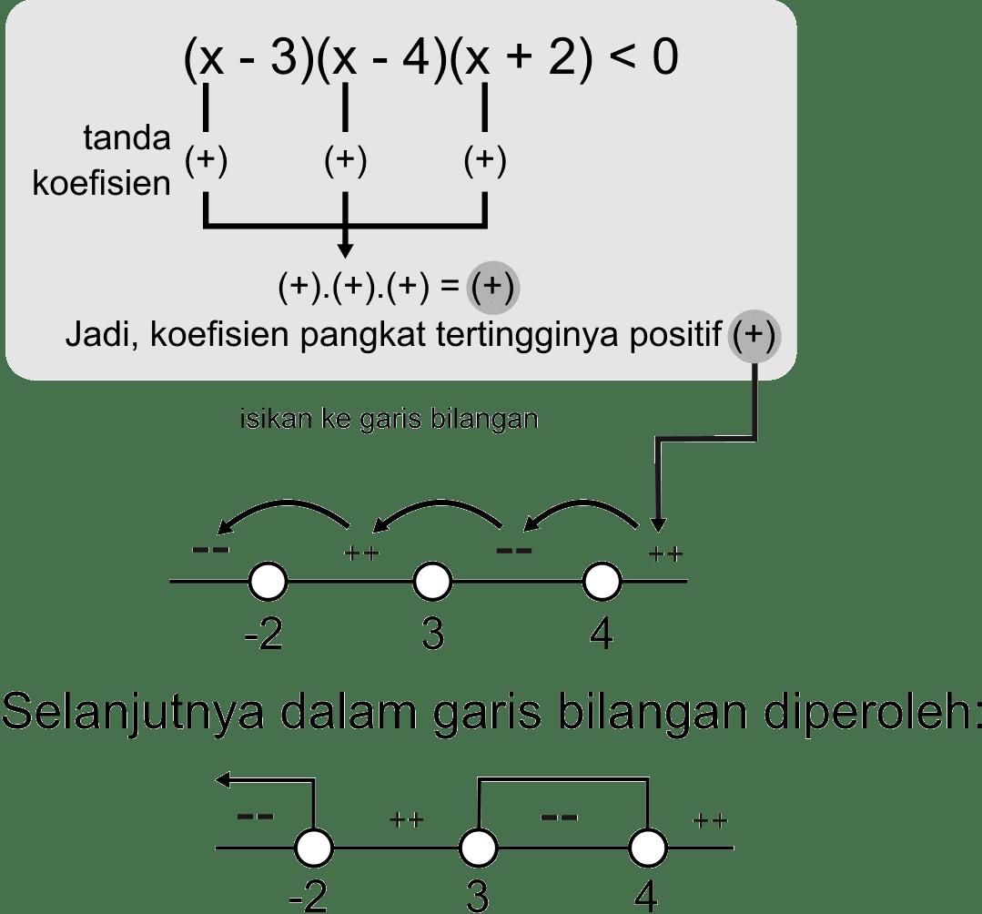 Pertidaksamaan matematika contoh penyelesaian pertidaksamaan ccuart Choice Image