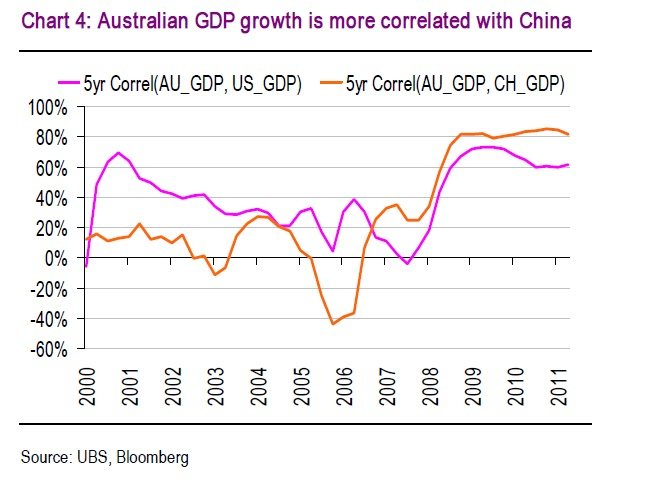 Aussie Macro Moments Aussie Growth Now More Correlated Chinese As