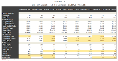 SPX Short Options Straddle Trade Metrics - 66 DTE - Risk:Reward 35% Exits